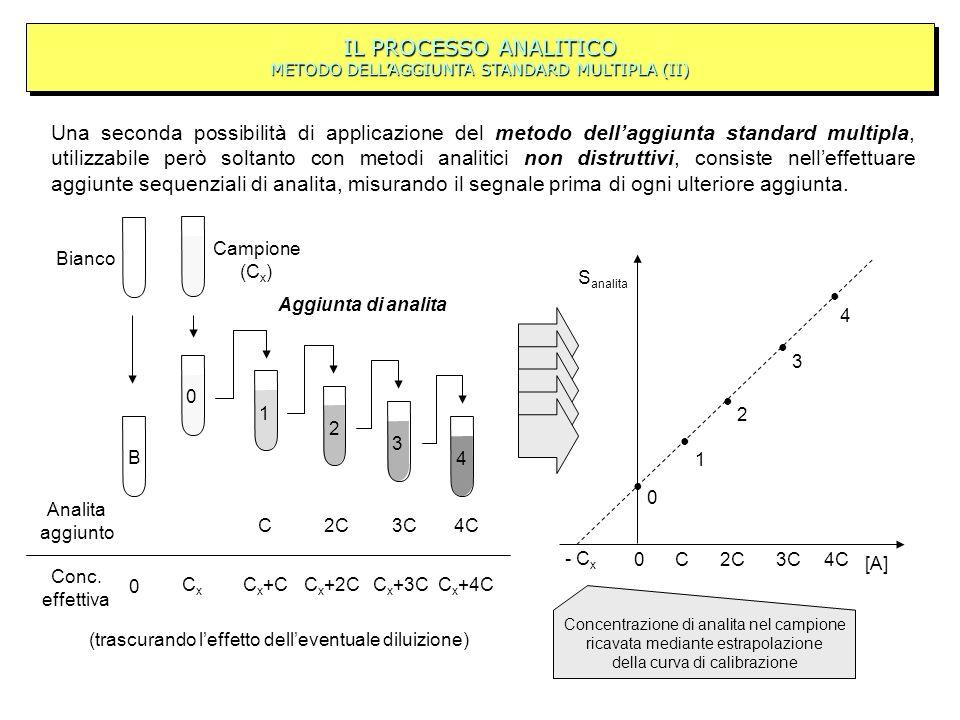 IL PROCESSO ANALITICO METODO DELL'AGGIUNTA STANDARD MULTIPLA (II)