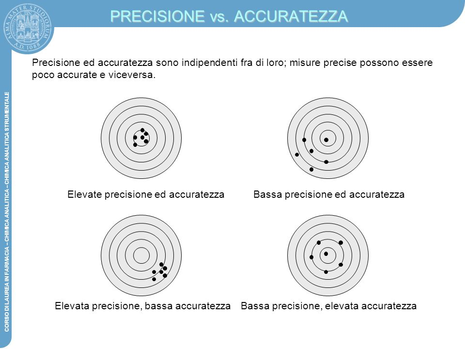 PRECISIONE vs. ACCURATEZZA