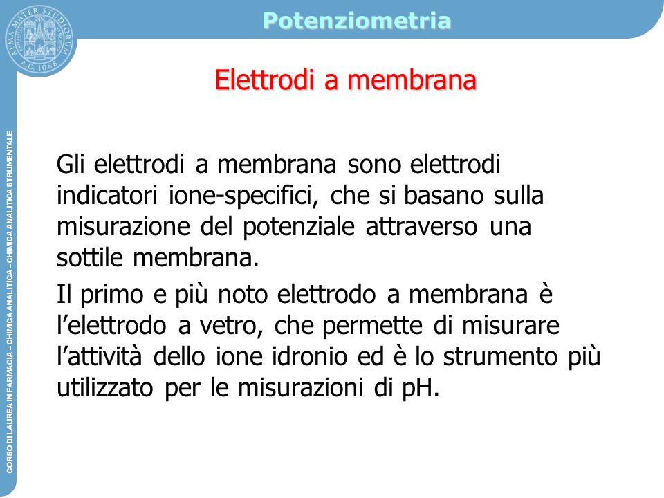 Potenziometria Elettrodi a membrana.