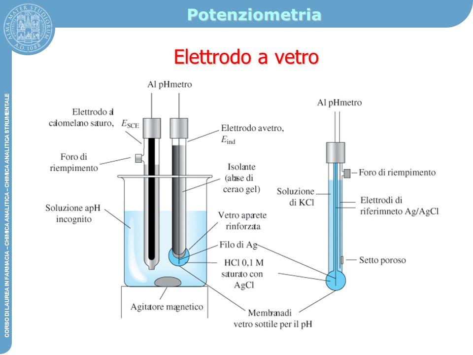 Potenziometria Elettrodo a vetro