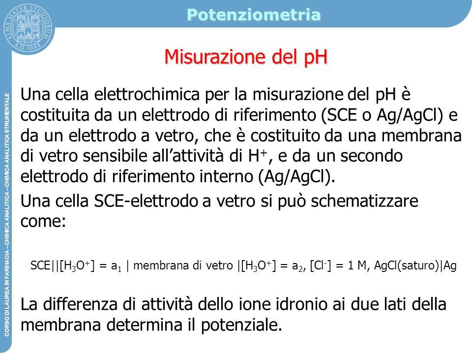 Potenziometria Misurazione del pH.
