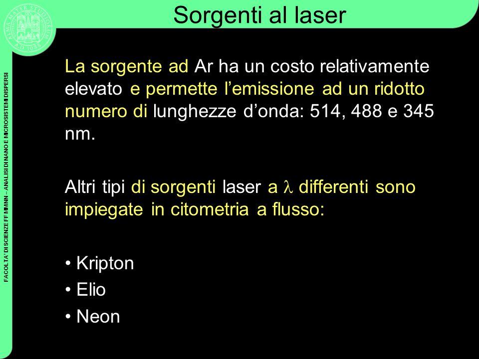 Sorgenti al laser