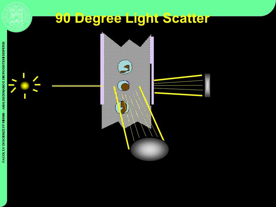 90 Degree Light Scatter Laser FALS Sensor 90LS Sensor