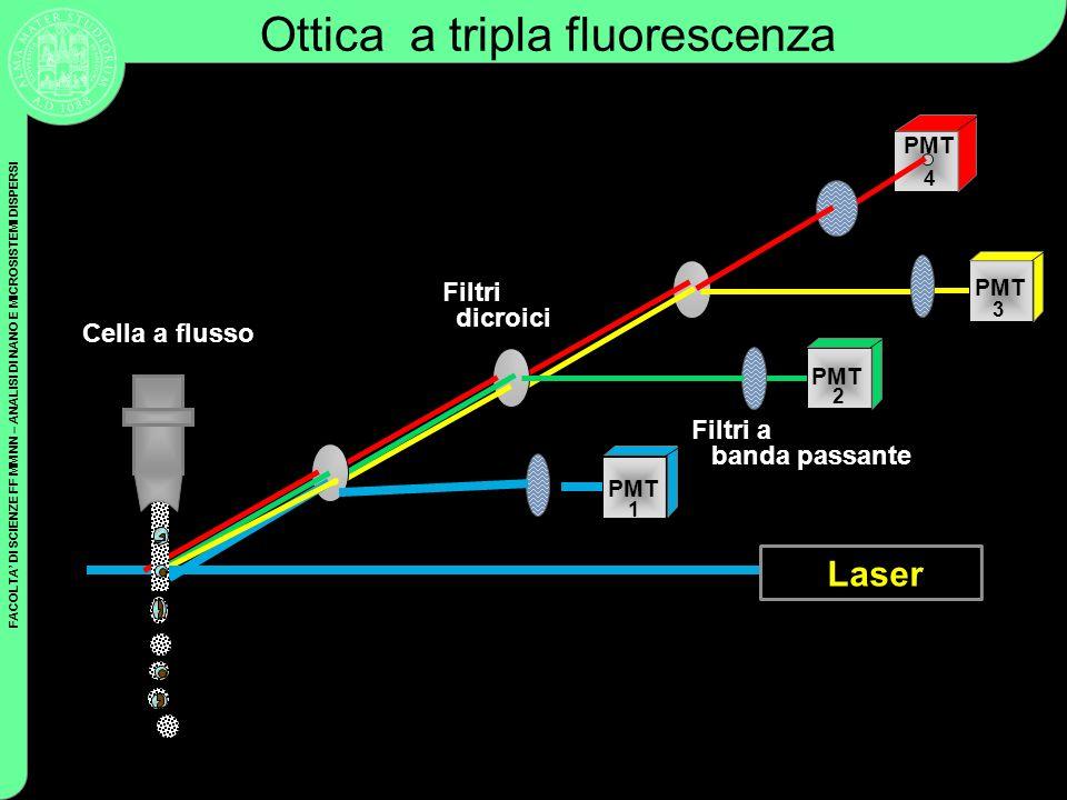 Ottica a tripla fluorescenza