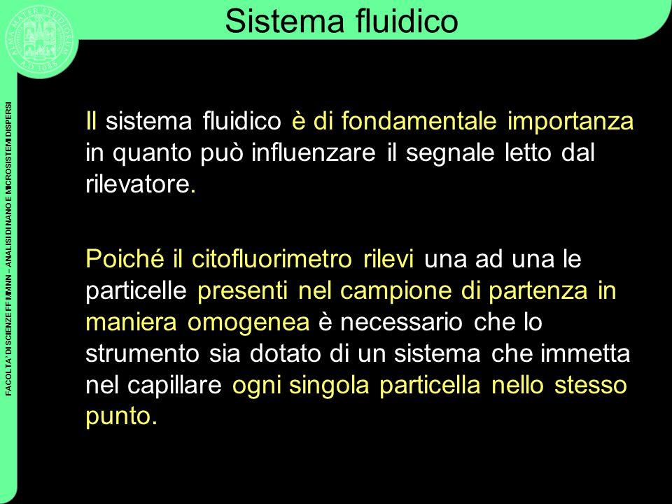 Sistema fluidico Il sistema fluidico è di fondamentale importanza in quanto può influenzare il segnale letto dal rilevatore.