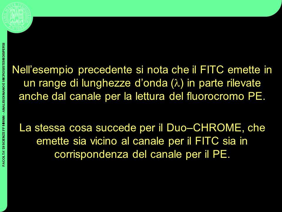 Nell'esempio precedente si nota che il FITC emette in un range di lunghezze d'onda () in parte rilevate anche dal canale per la lettura del fluorocromo PE.