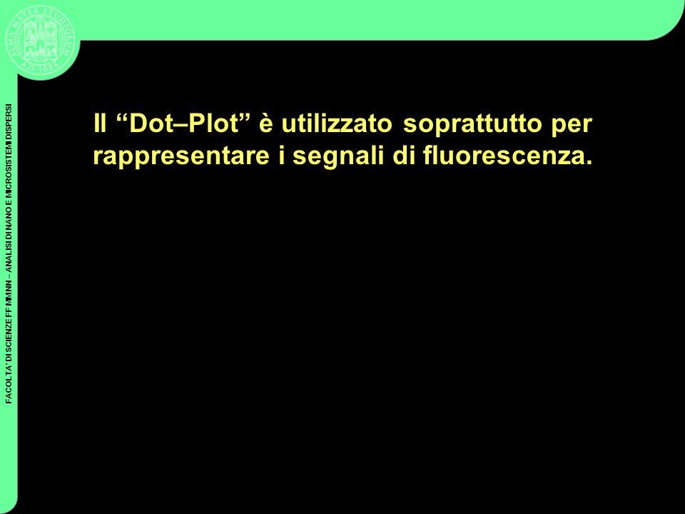 Il Dot–Plot è utilizzato soprattutto per rappresentare i segnali di fluorescenza.