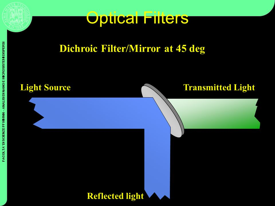 Optical Filters Dichroic Filter/Mirror at 45 deg Light Source