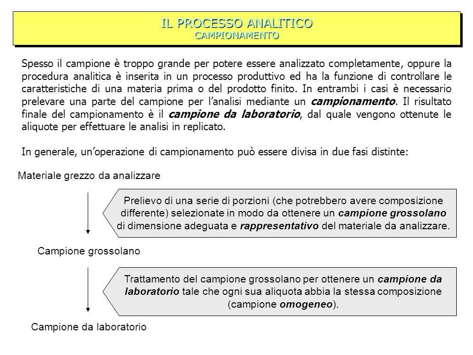 IL PROCESSO ANALITICO CAMPIONAMENTO