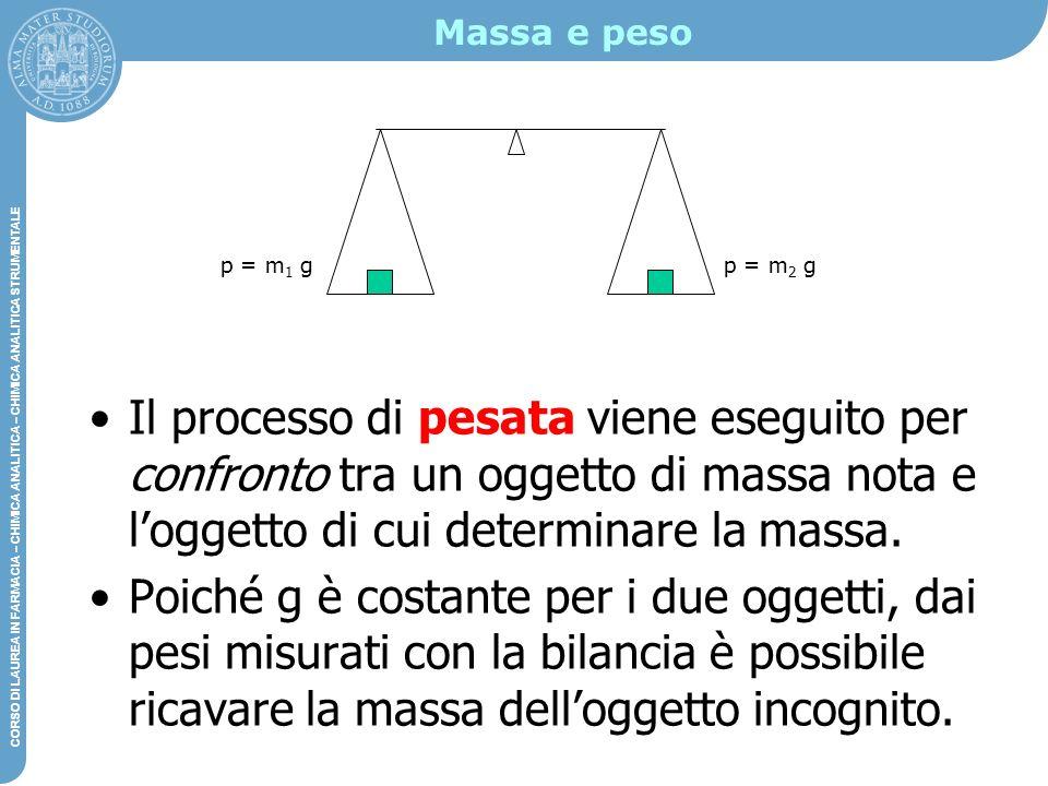 Massa e peso p = m1 g. p = m2 g.