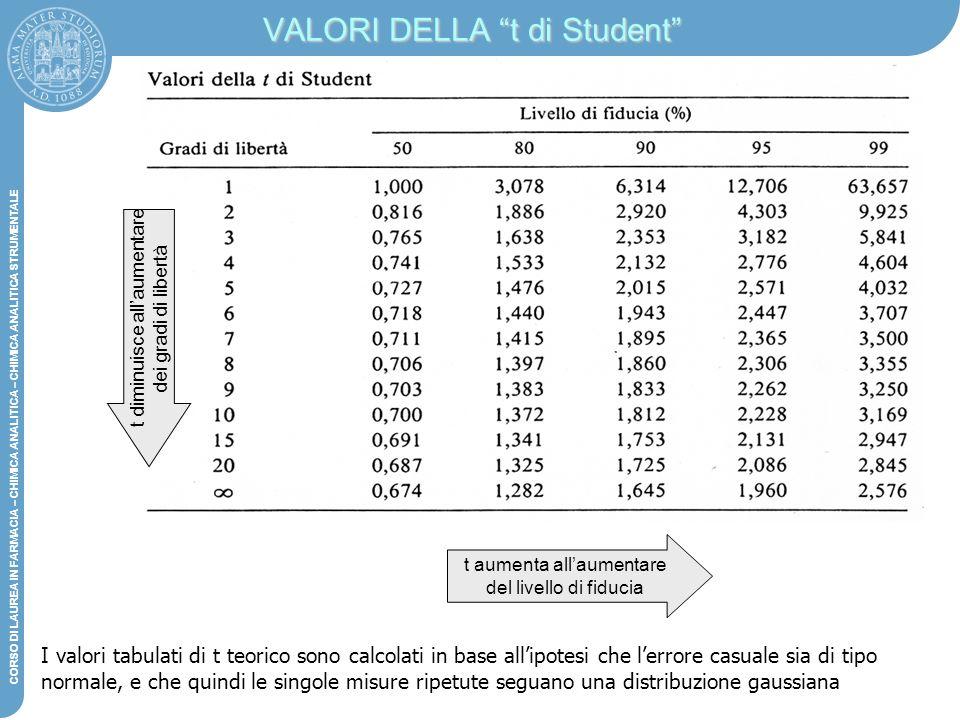 VALORI DELLA t di Student