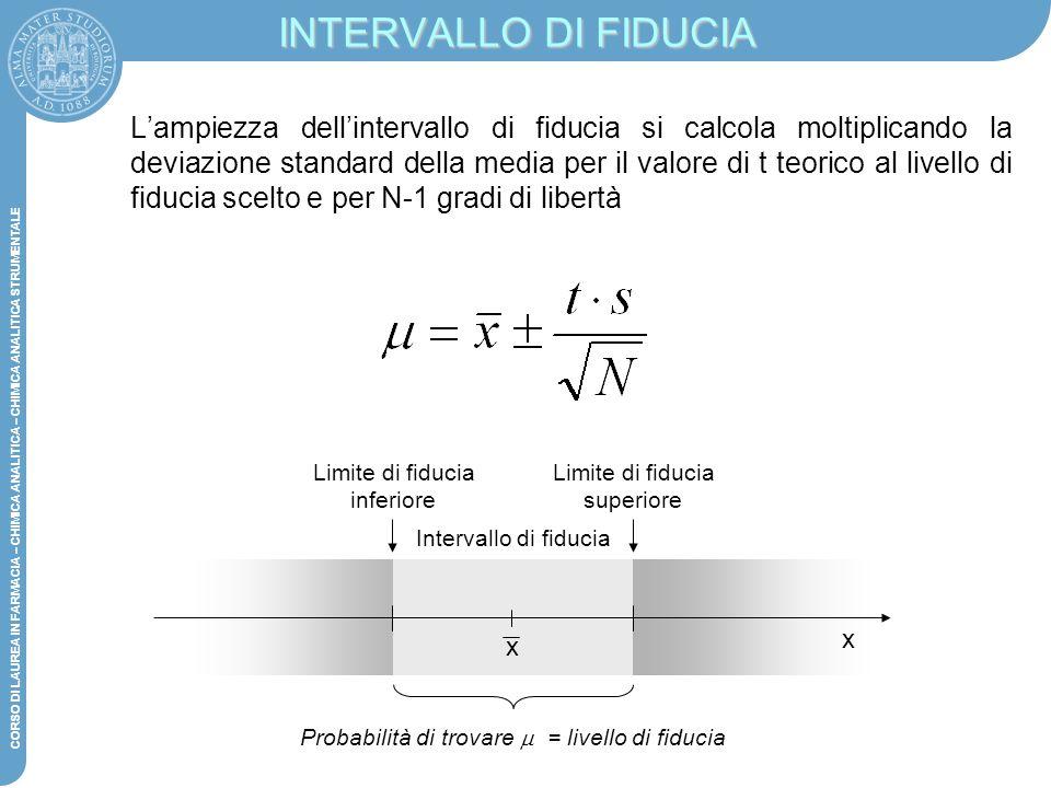 Probabilità di trovare m = livello di fiducia