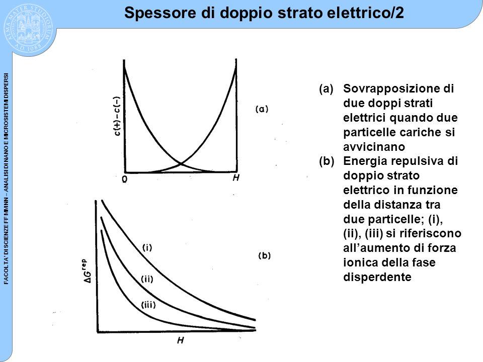 Spessore di doppio strato elettrico/2