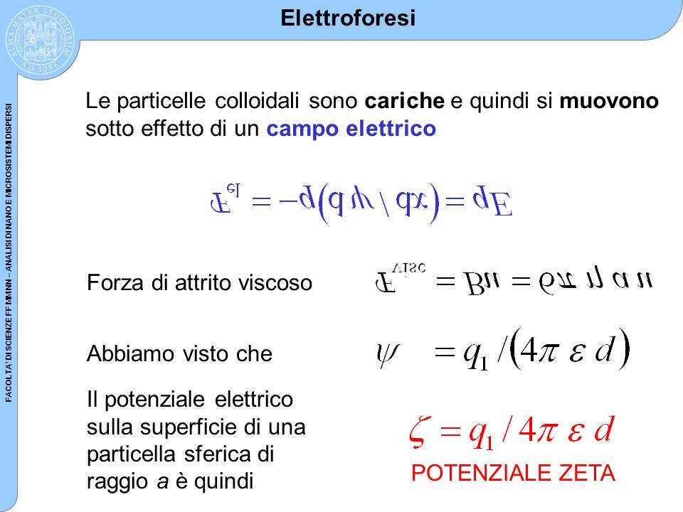 Elettroforesi Le particelle colloidali sono cariche e quindi si muovono sotto effetto di un campo elettrico.