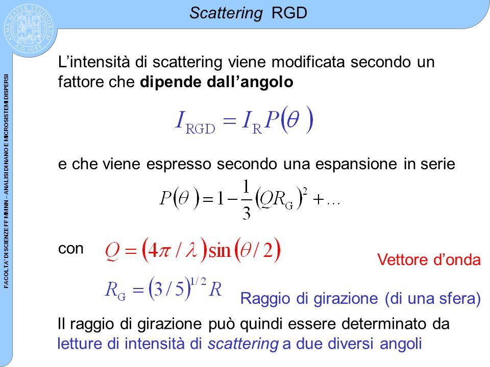 Scattering RGDL'intensità di scattering viene modificata secondo un fattore che dipende dall'angolo.