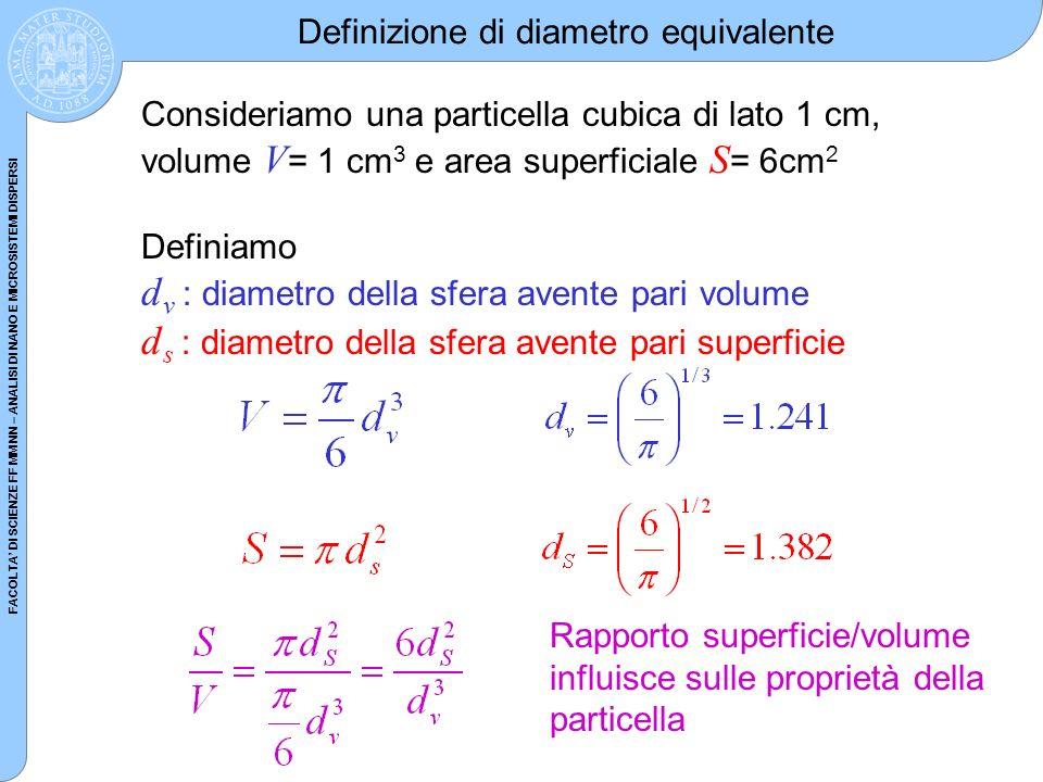 dv : diametro della sfera avente pari volume