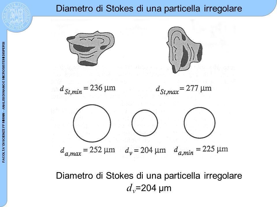 Diametro di Stokes di una particella irregolare dv=204 µm