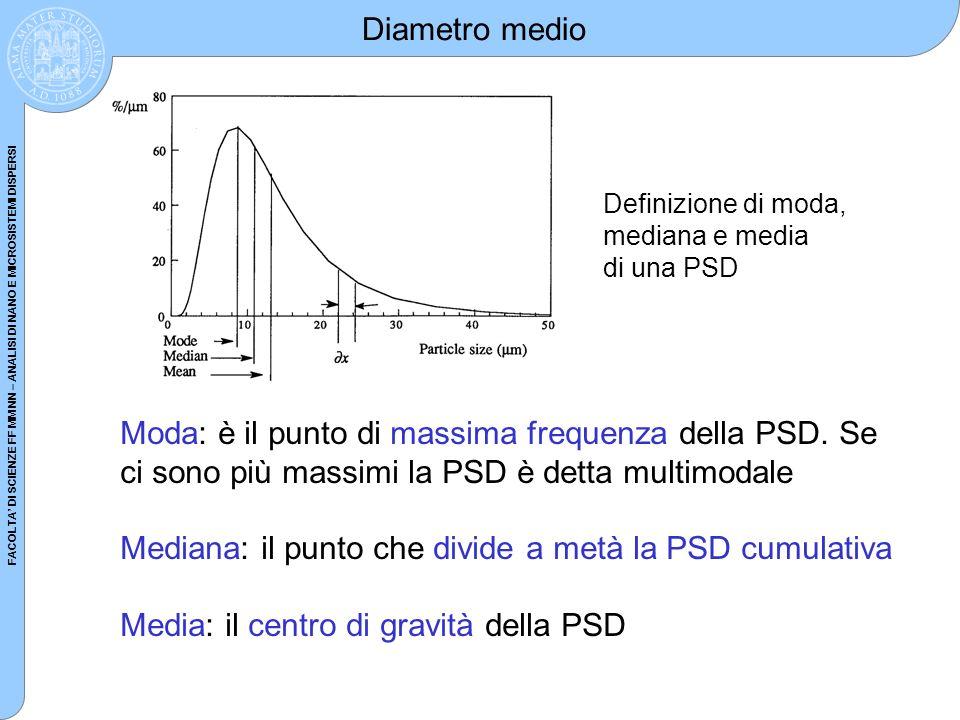 Mediana: il punto che divide a metà la PSD cumulativa