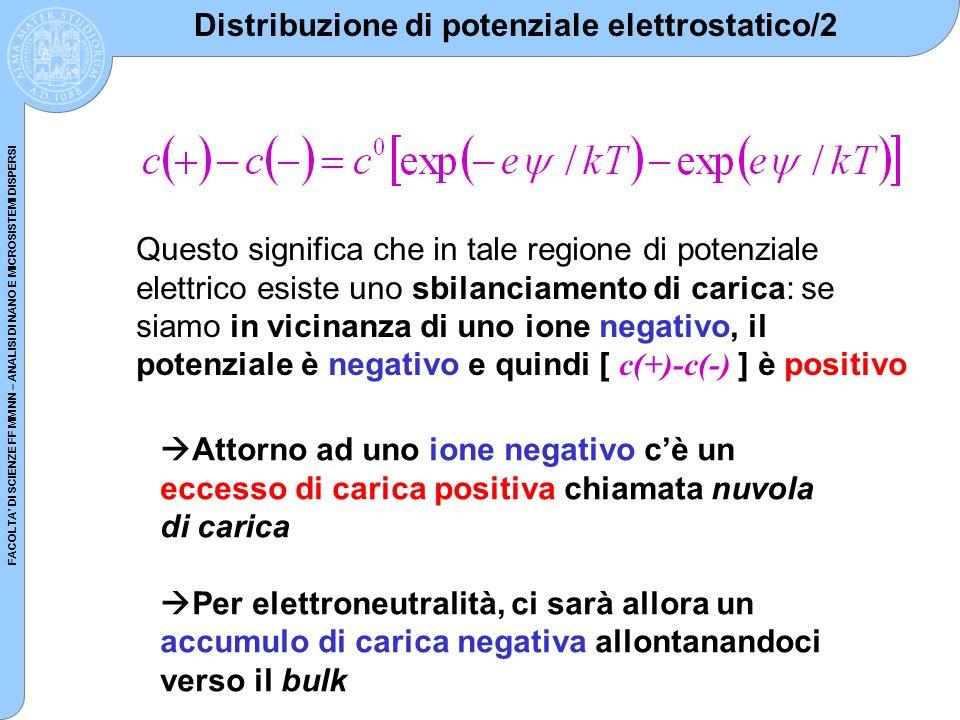 Distribuzione di potenziale elettrostatico/2