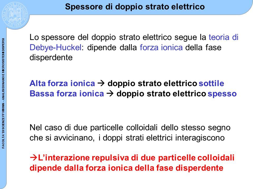 Spessore di doppio strato elettrico