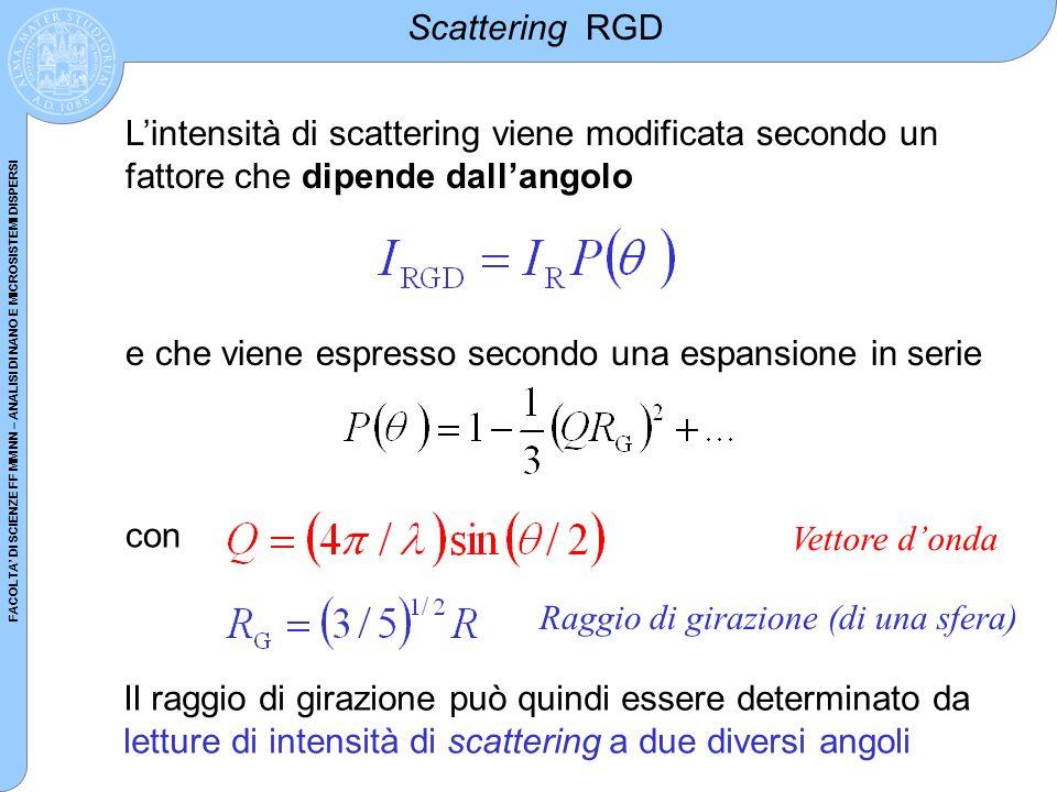 Scattering RGD L'intensità di scattering viene modificata secondo un fattore che dipende dall'angolo.