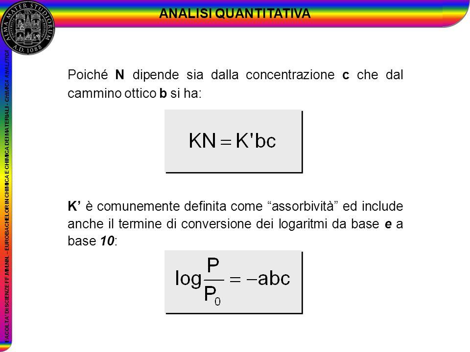 ANALISI QUANTITATIVA Poiché N dipende sia dalla concentrazione c che dal cammino ottico b si ha: