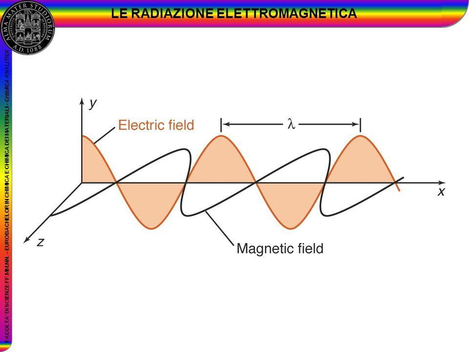LE RADIAZIONE ELETTROMAGNETICA