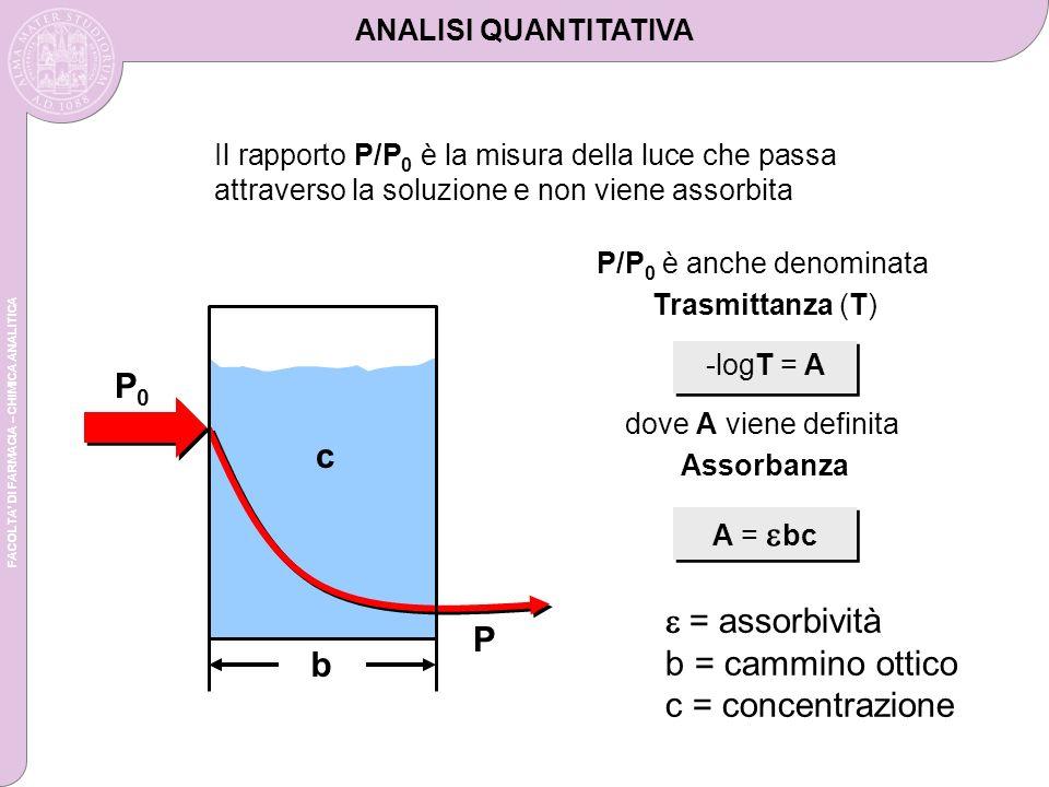 P0 c e = assorbività P b = cammino ottico b c = concentrazione