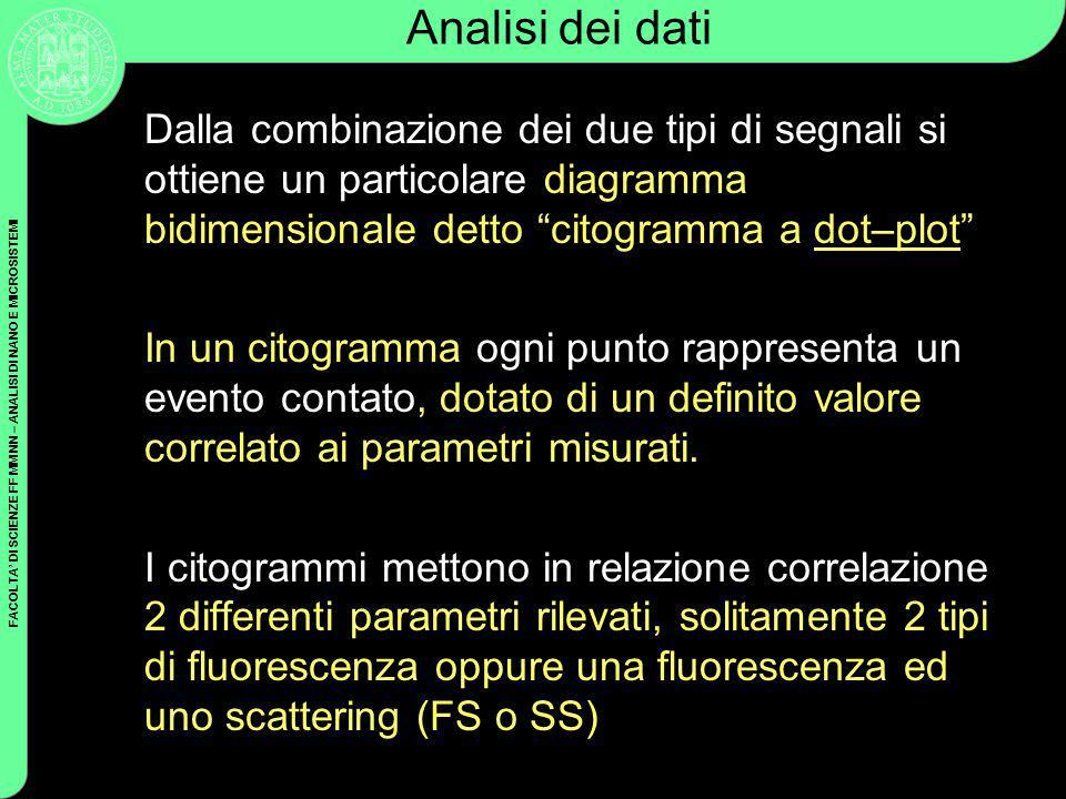 Analisi dei dati Dalla combinazione dei due tipi di segnali si ottiene un particolare diagramma bidimensionale detto citogramma a dot–plot