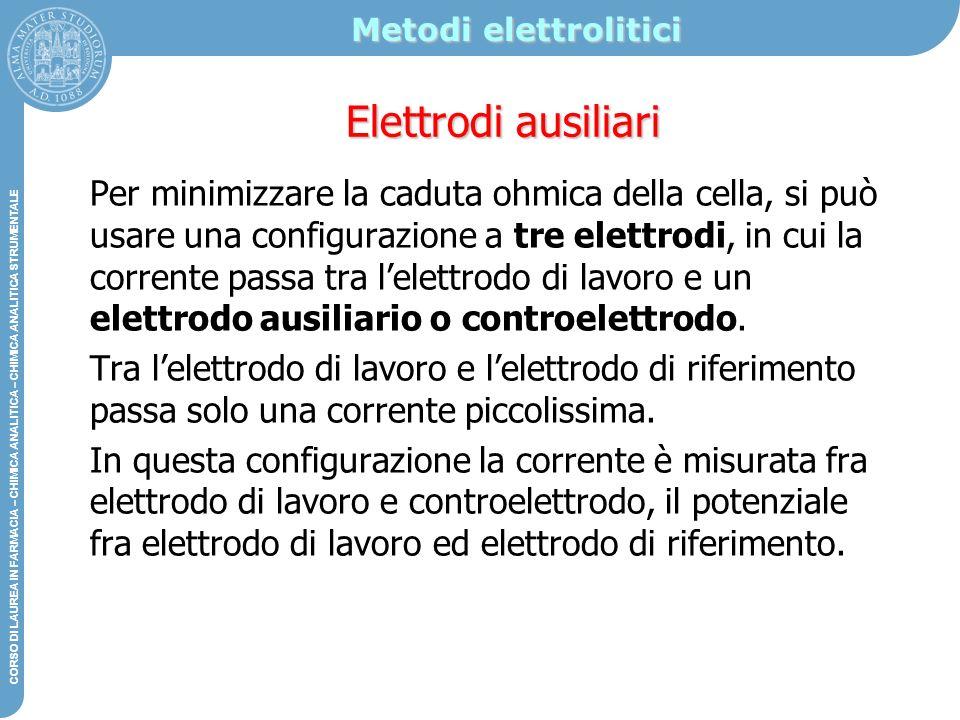 Metodi elettrolitici Elettrodi ausiliari.