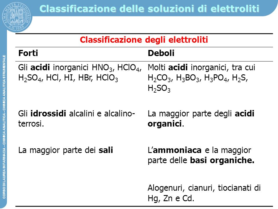 Classificazione delle soluzioni di elettroliti