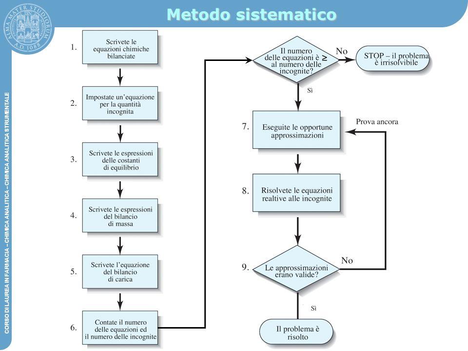 Metodo sistematico