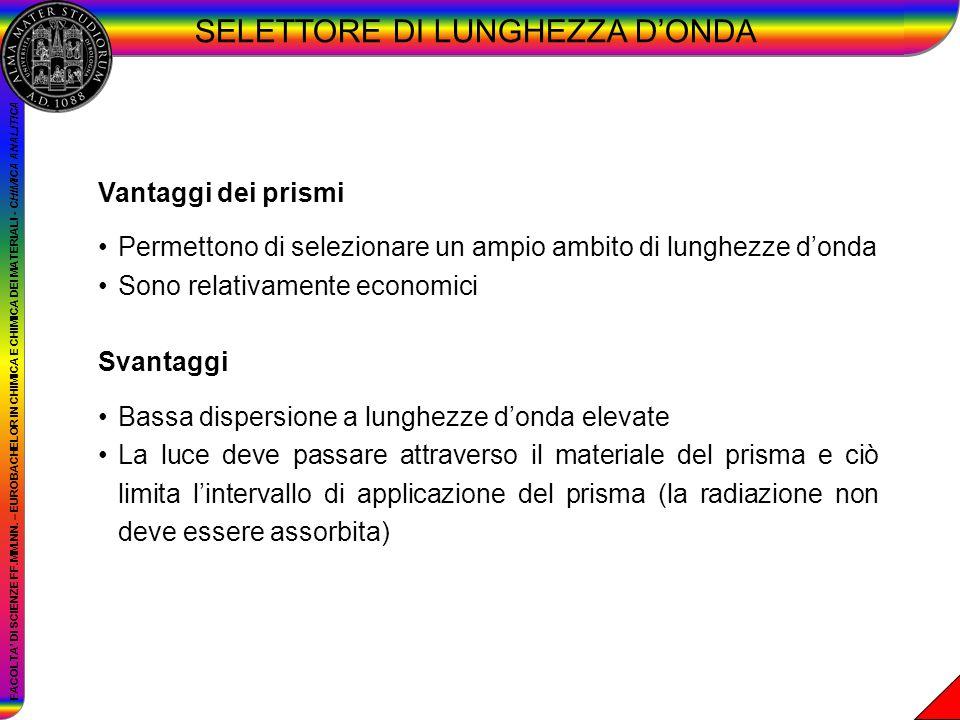 SELETTORE DI LUNGHEZZA D'ONDA