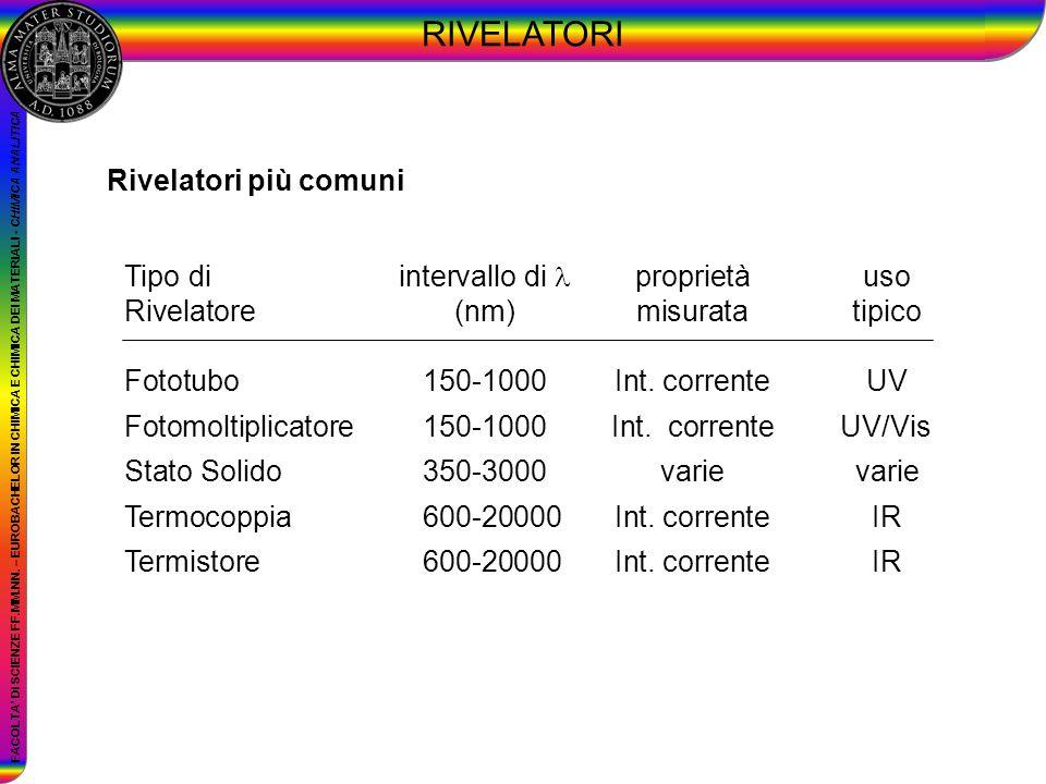RIVELATORI Rivelatori più comuni Tipo di intervallo di  proprietà uso