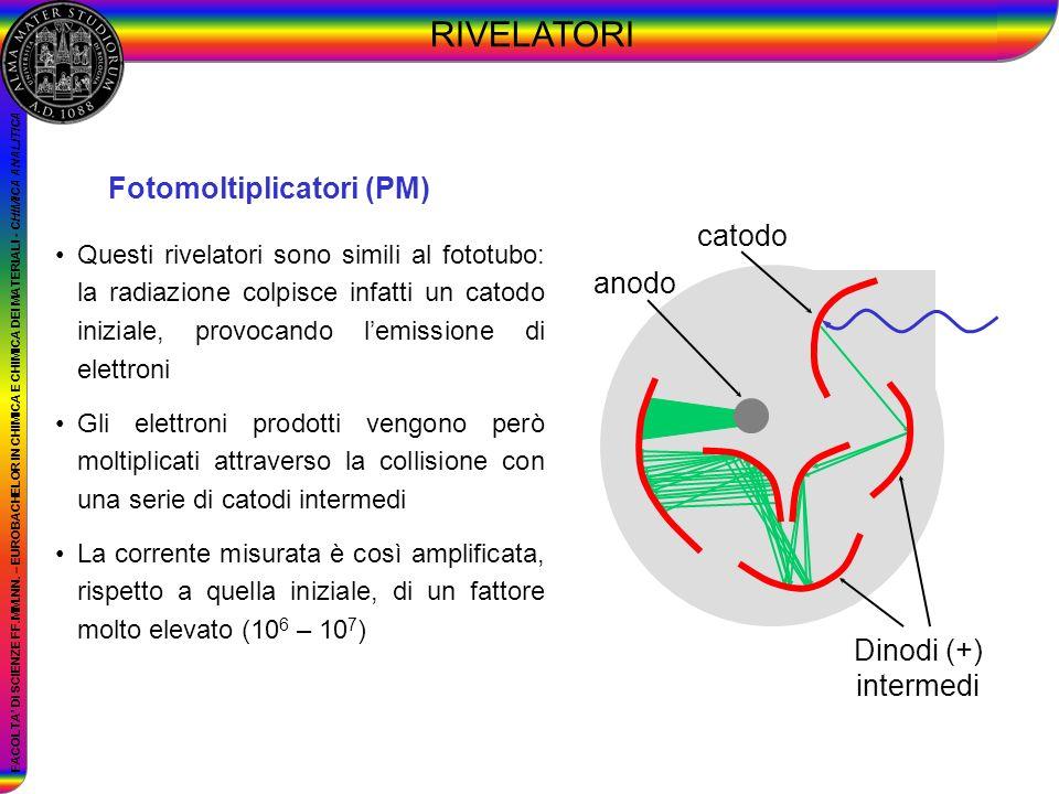 RIVELATORI Fotomoltiplicatori (PM) catodo anodo Dinodi (+) intermedi