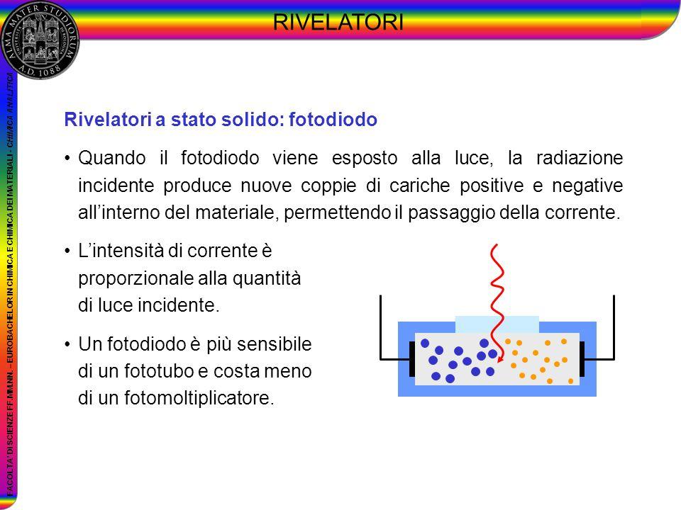 RIVELATORI Rivelatori a stato solido: fotodiodo