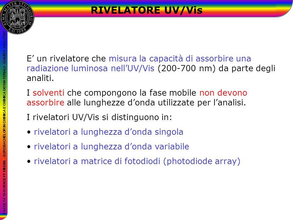 RIVELATORE UV/Vis E' un rivelatore che misura la capacità di assorbire una radiazione luminosa nell'UV/Vis (200-700 nm) da parte degli analiti.
