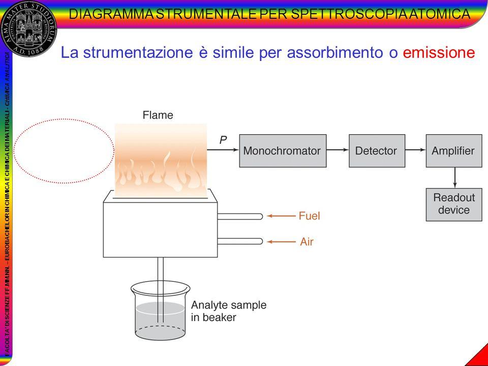 DIAGRAMMA STRUMENTALE PER SPETTROSCOPIA ATOMICA