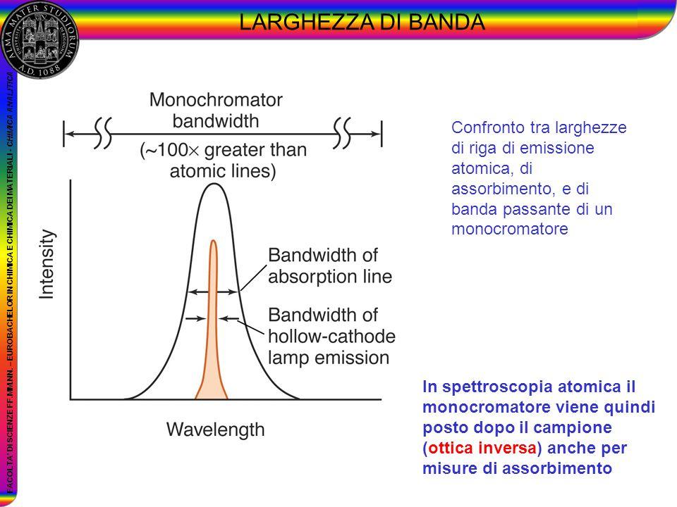 LARGHEZZA DI BANDA Confronto tra larghezze di riga di emissione atomica, di assorbimento, e di banda passante di un monocromatore.