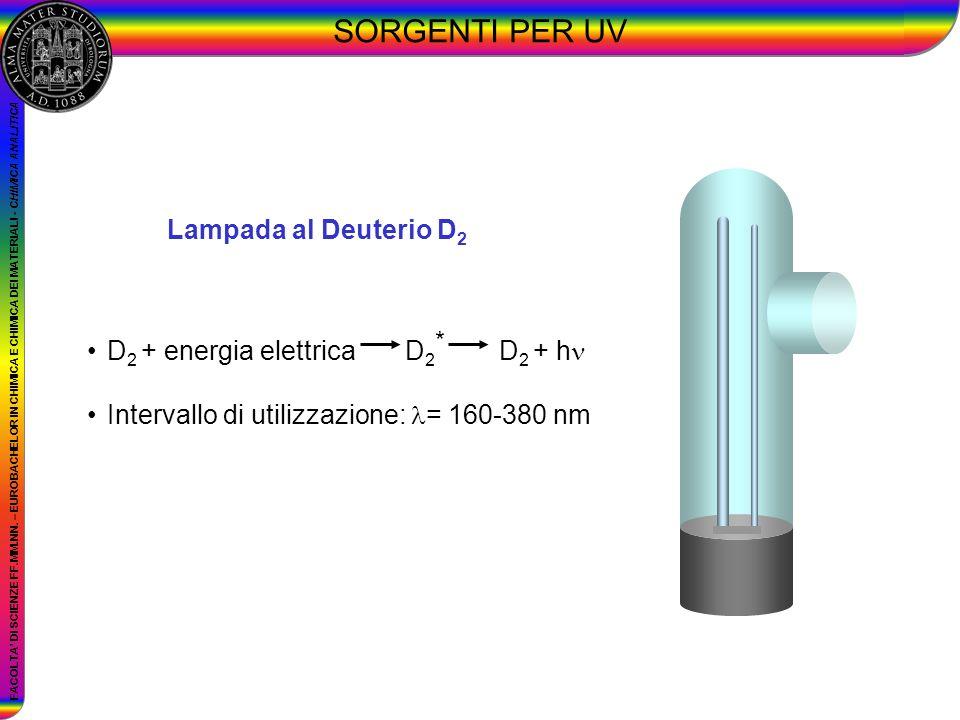 SORGENTI PER UV Lampada al Deuterio D2