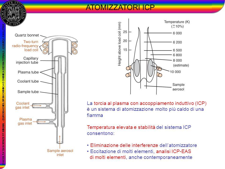 ATOMIZZATORI ICP La torcia al plasma con accoppiamento induttivo (ICP) è un sistema di atomizzazione molto più caldo di una fiamma.
