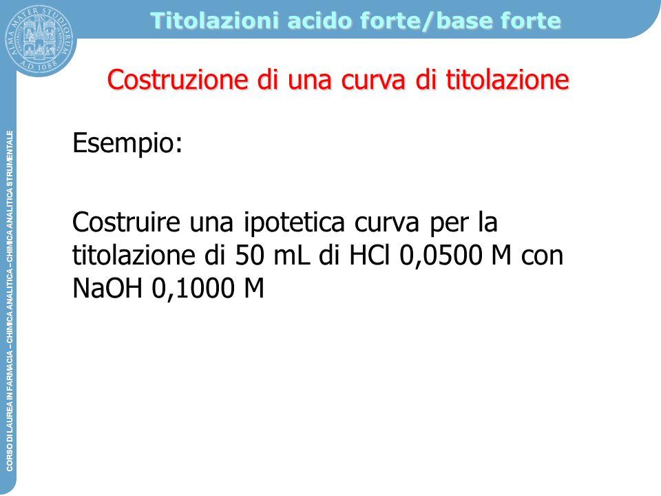 Titolazioni acido forte/base forte