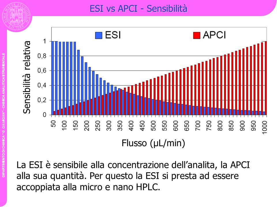 ESI vs APCI - Sensibilità