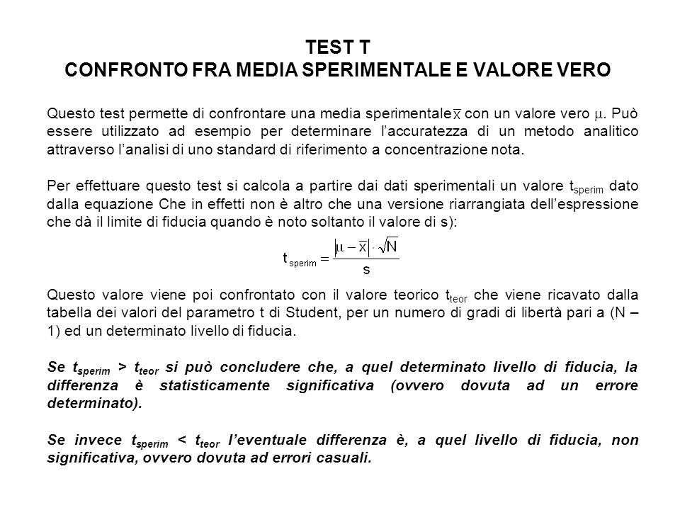 TEST T CONFRONTO FRA MEDIA SPERIMENTALE E VALORE VERO