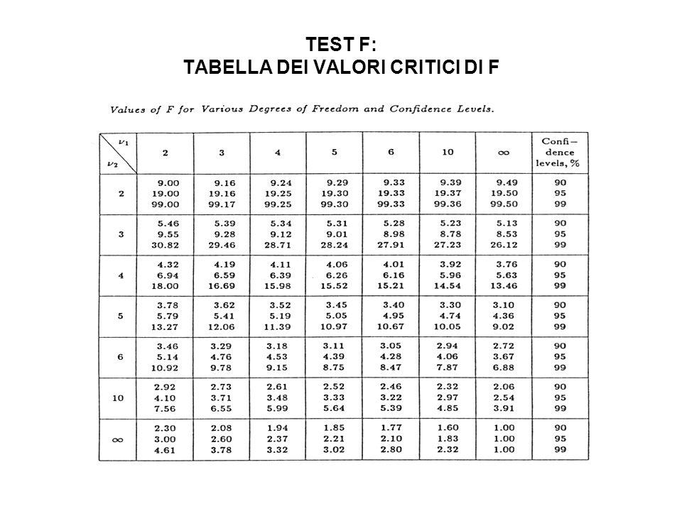 TEST F: TABELLA DEI VALORI CRITICI DI F
