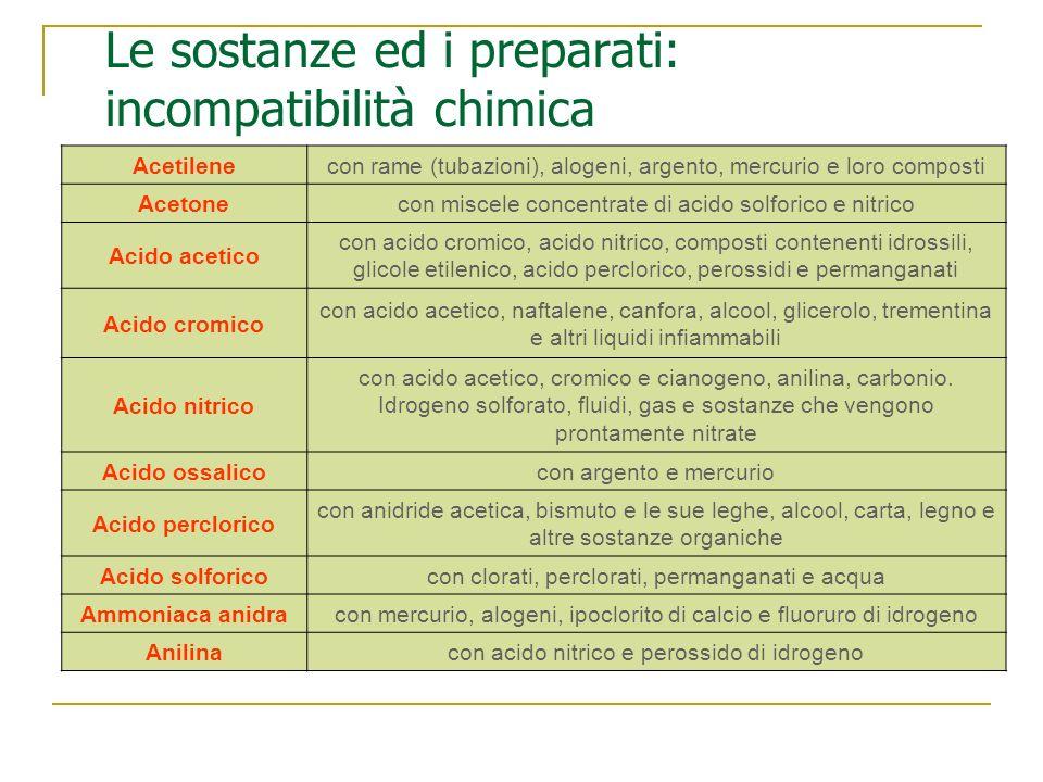 Le sostanze ed i preparati: incompatibilità chimica