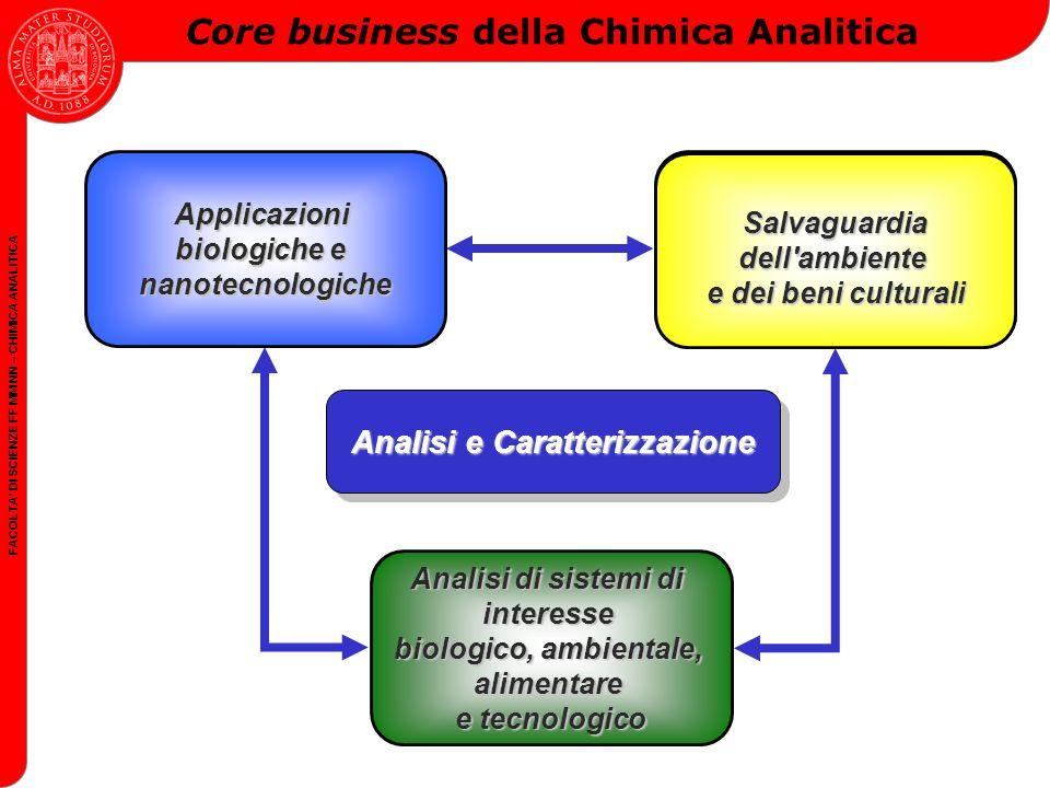Analisi e Caratterizzazione