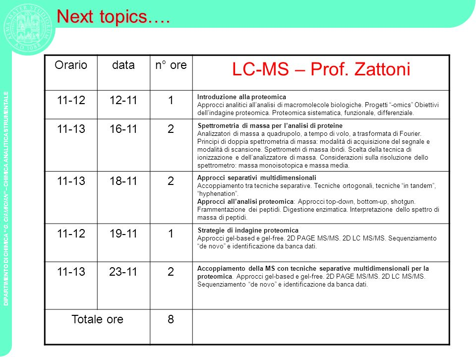 Next topics…. LC-MS – Prof. Zattoni Orario data n° ore 11-12 12-11 1