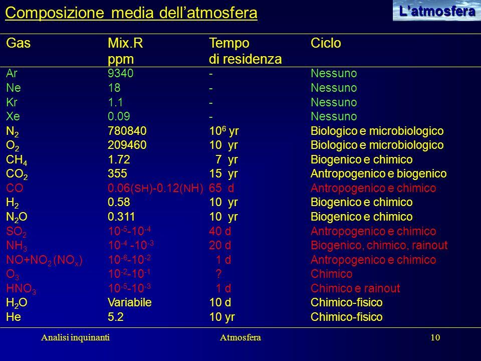 Composizione media dell'atmosfera
