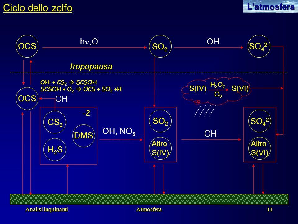 Ciclo dello zolfo L'atmosfera OCS SO2 SO42- OH tropopausa hn,O CS2 H2S